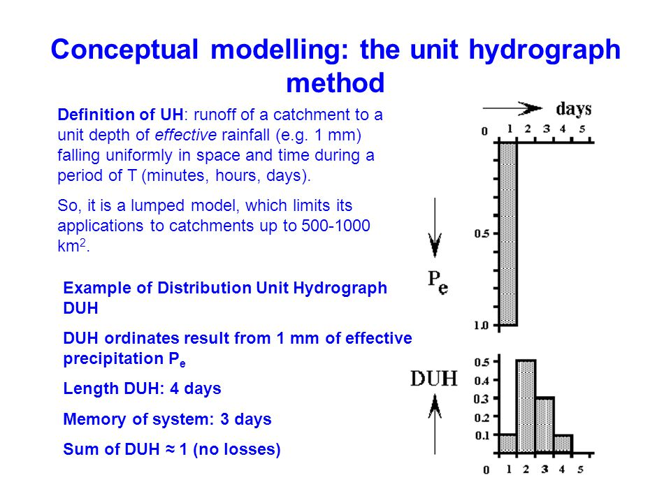 Conceptual modelling: the unit hydrograph method