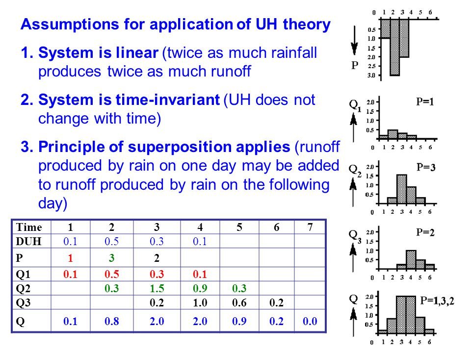 Assumptions for application of UH theory