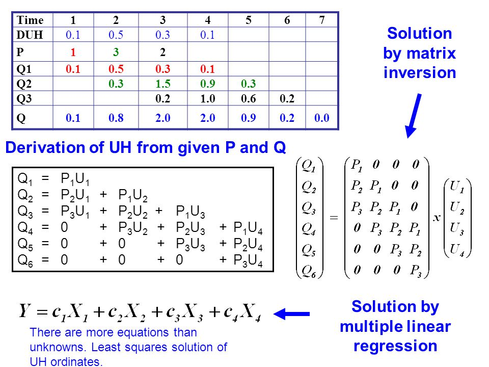 Solution by matrix inversion Solution by multiple linear regression