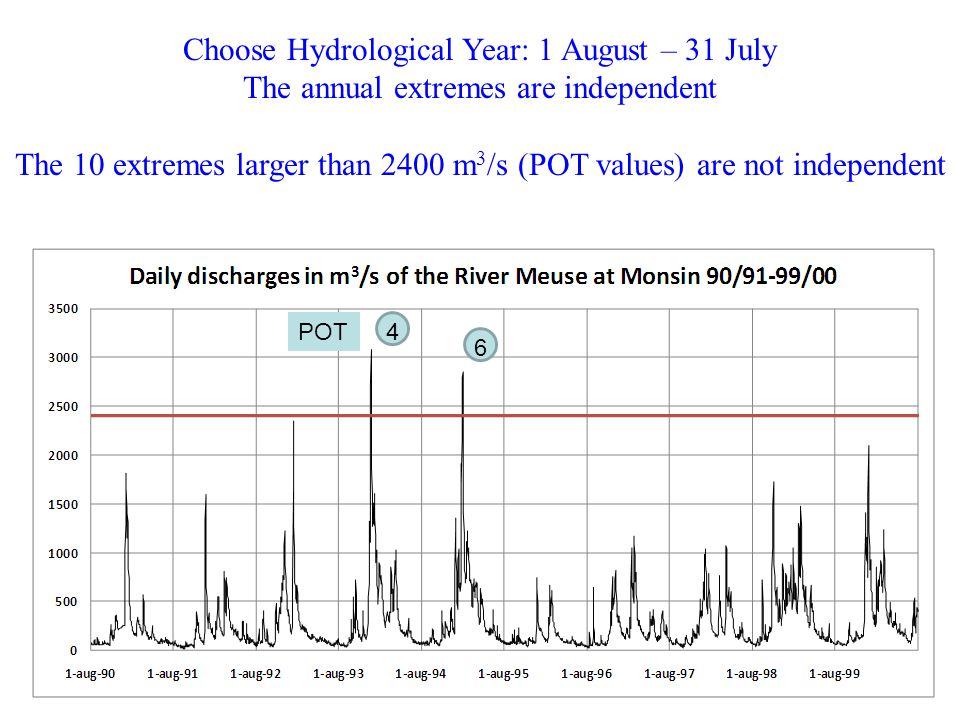 Choose Hydrological Year: 1 August – 31 July