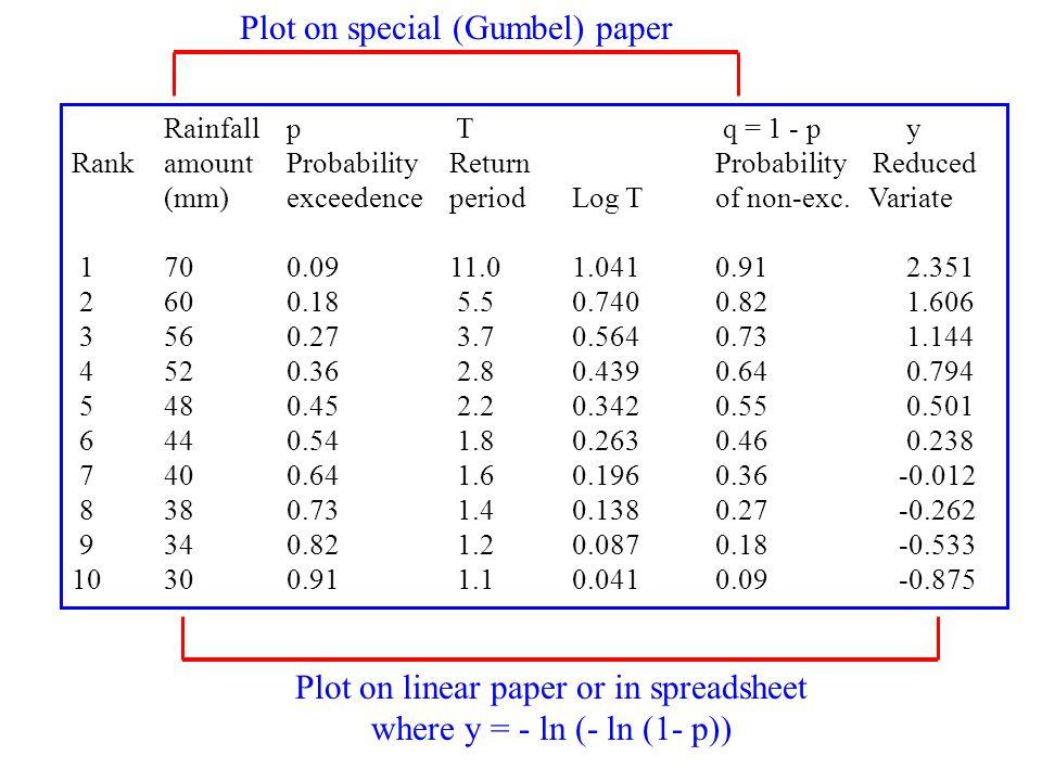 Plot on special (Gumbel) paper