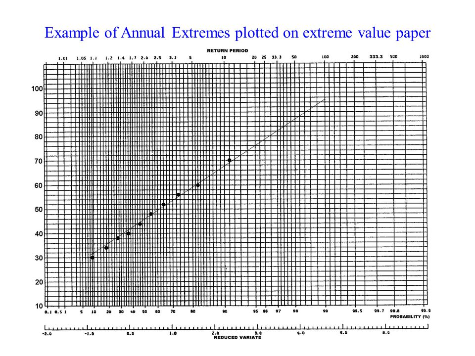 Example of Annual Extremes plotted on extreme value paper
