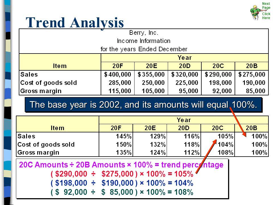 20C Amounts ÷ 20B Amounts × 100% = trend percentage