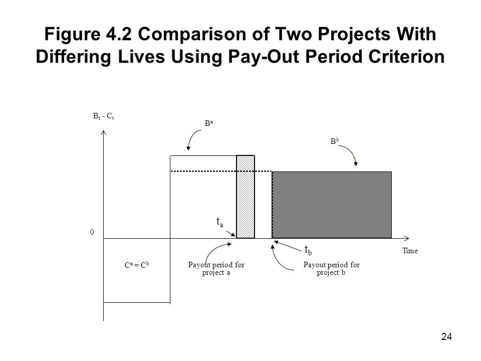 Figure 4.2 Comparison of Two Projects With Differing Lives Using Pay-Out Period Criterion