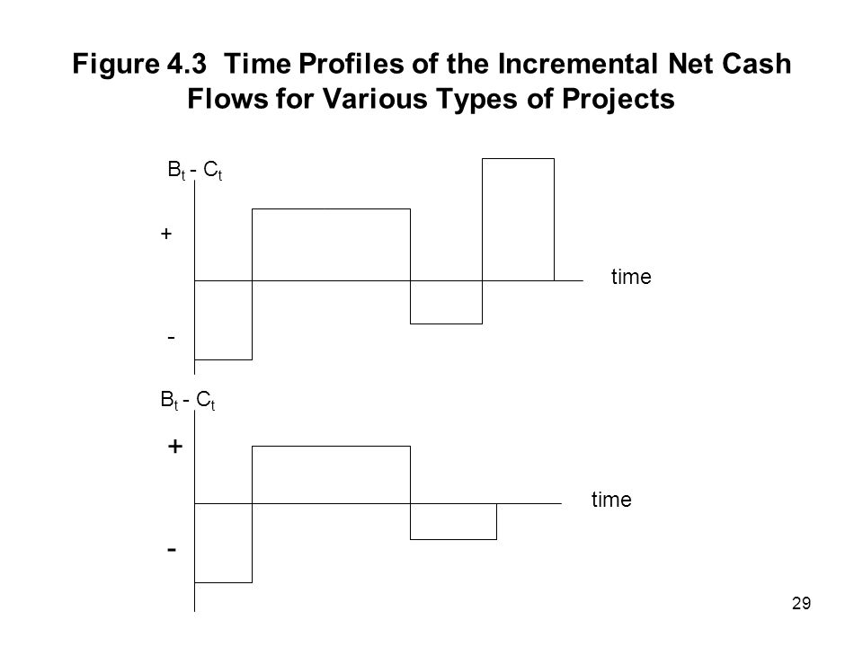 Figure 4.3 Time Profiles of the Incremental Net Cash Flows for Various Types of Projects