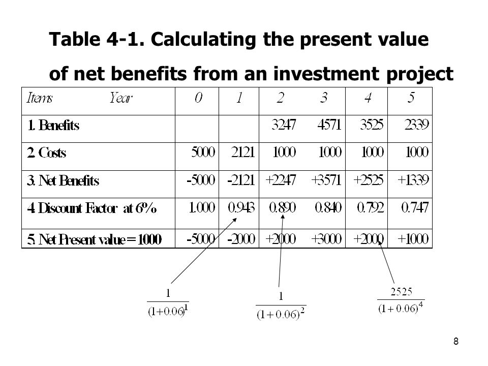 Table 4-1. Calculating the present value