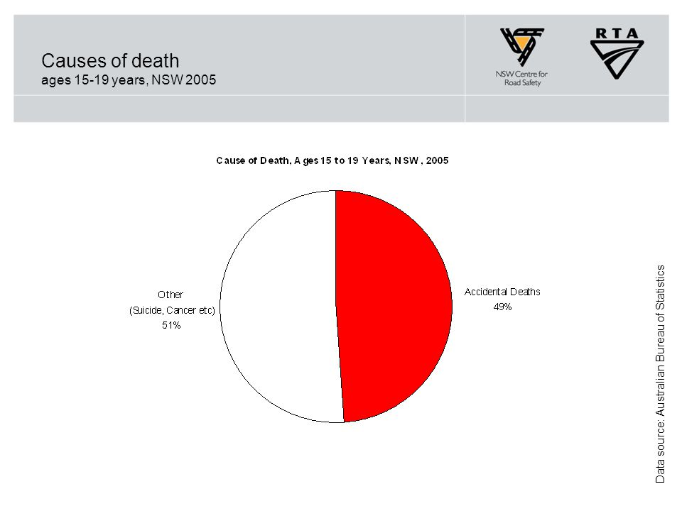 Causes of death ages 15-19 years, NSW 2005