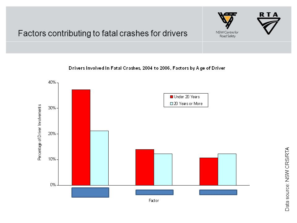 Factors contributing to fatal crashes for drivers