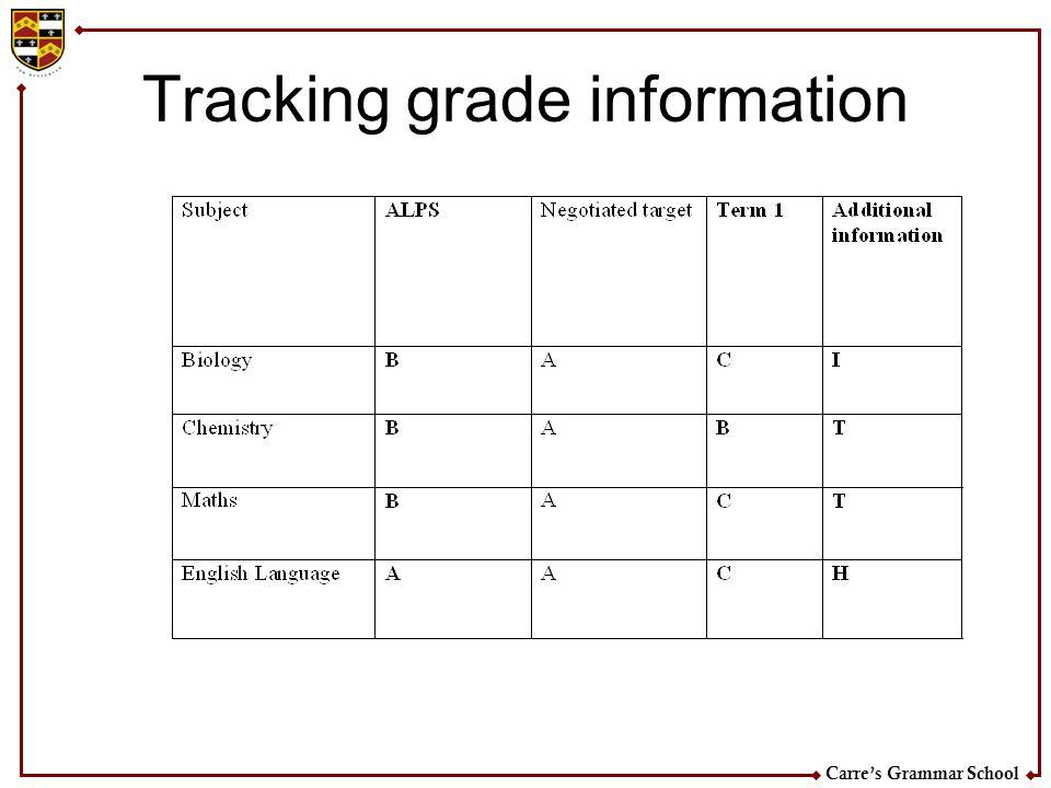 Tracking grade information