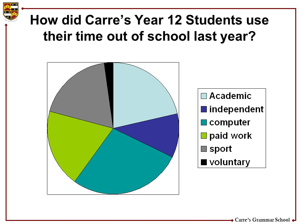 How did Carre's Year 12 Students use their time out of school last year