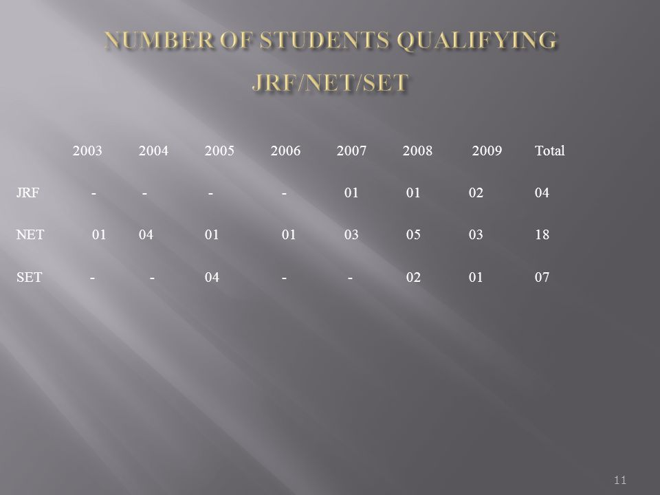 NUMBER OF STUDENTS QUALIFYING JRF/NET/SET