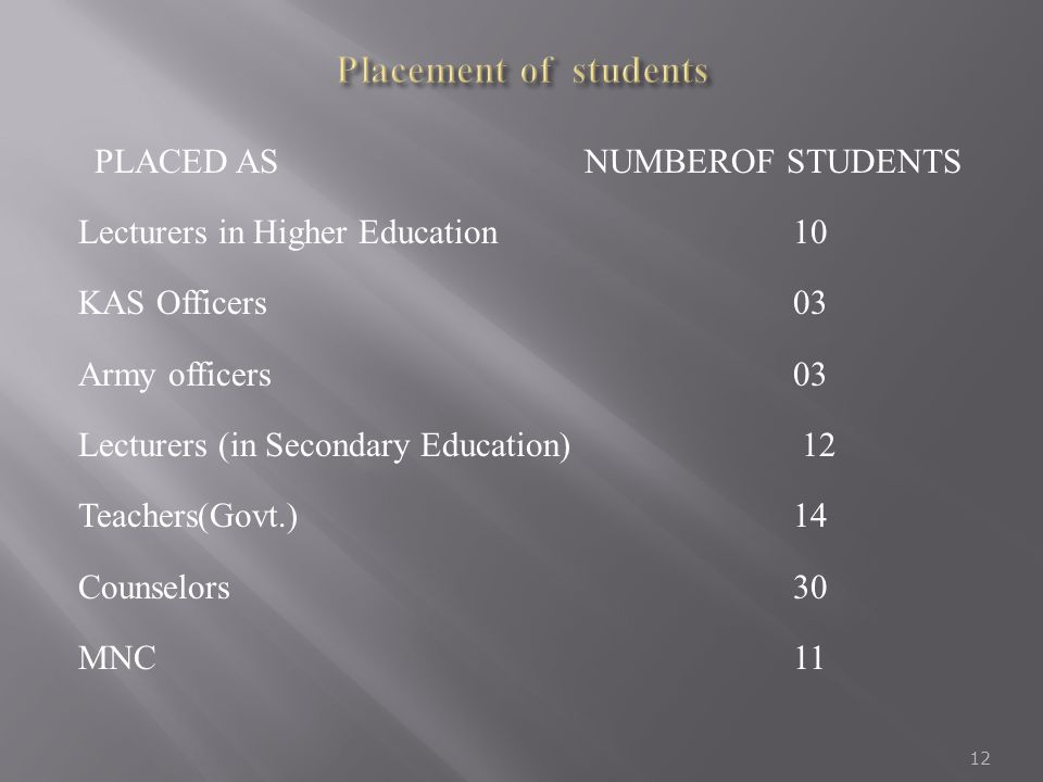 PLACED AS NUMBEROF STUDENTS