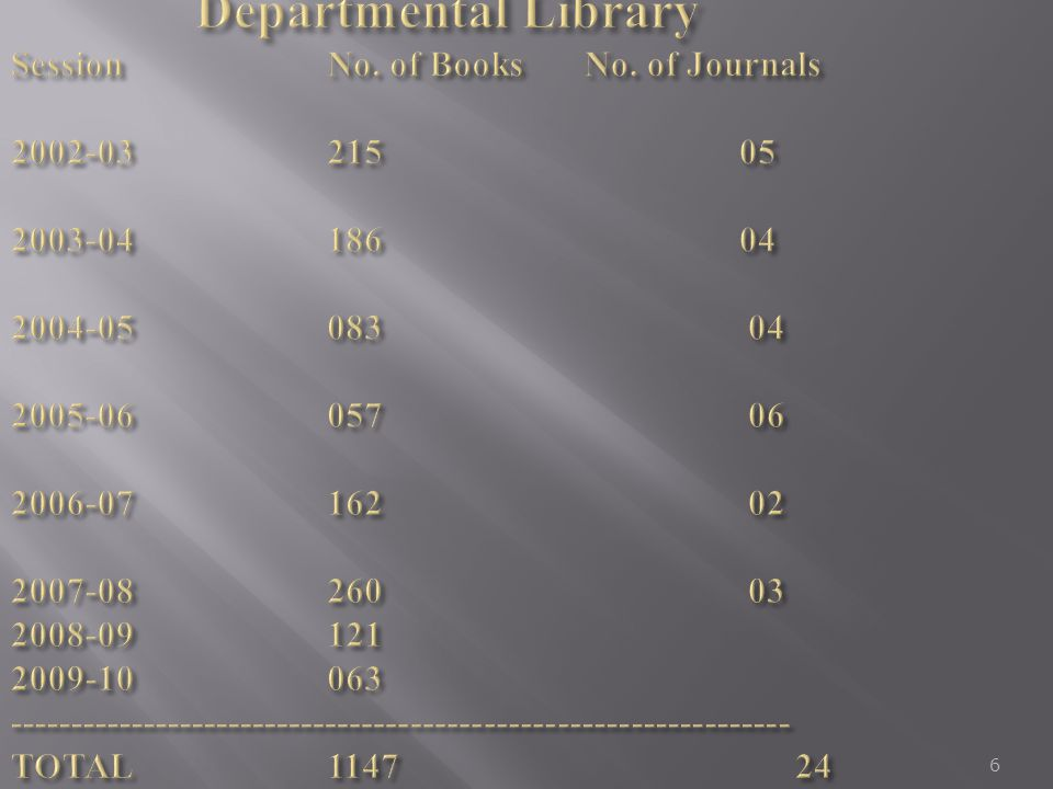 Departmental Library Session. No. of Books. No. of Journals 2002-03