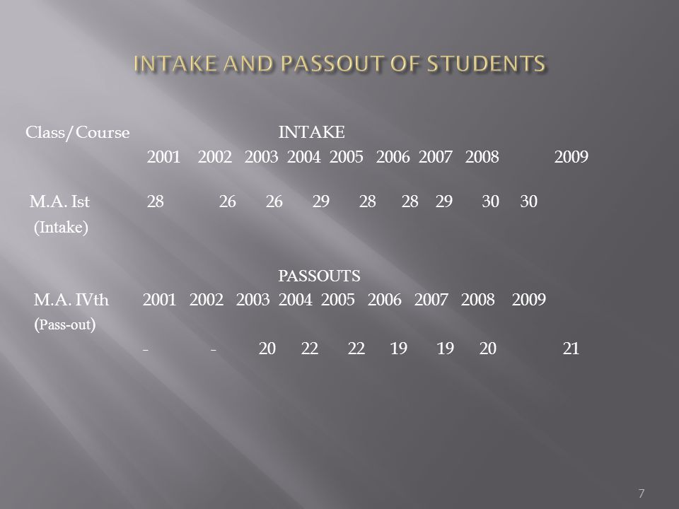 INTAKE AND PASSOUT OF STUDENTS