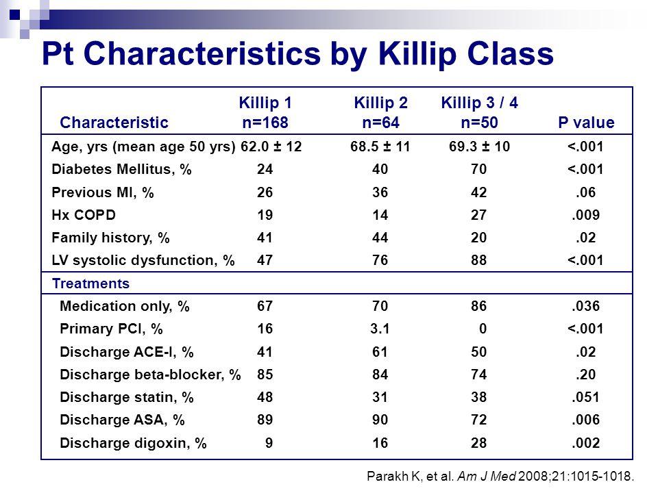 Pt Characteristics by Killip Class