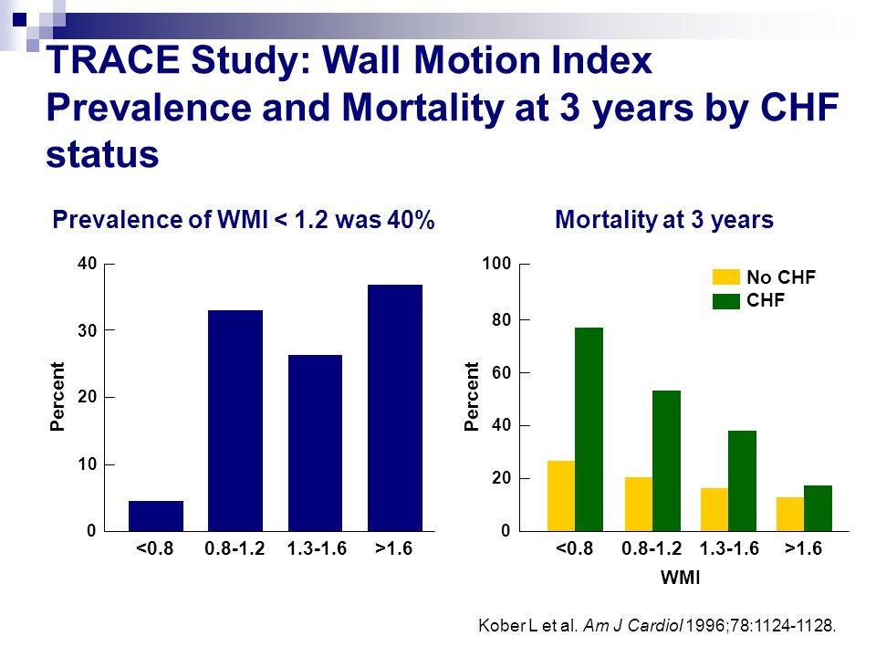 Prevalence of WMI < 1.2 was 40%