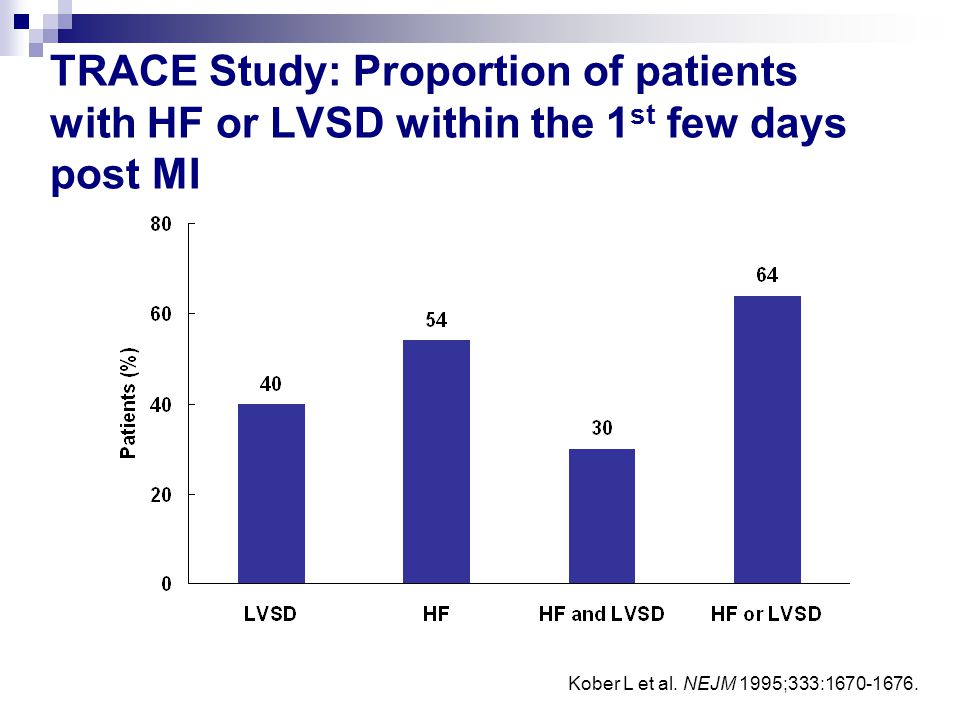 TRACE Study: Proportion of patients with HF or LVSD within the 1st few days post MI