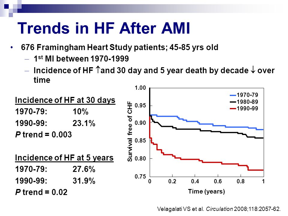 Trends in HF After AMI 676 Framingham Heart Study patients; 45-85 yrs old. 1st MI between 1970-1999.