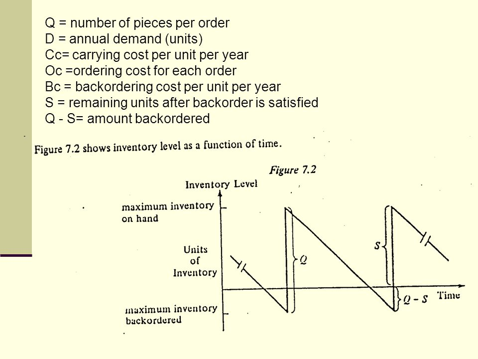 Q = number of pieces per order