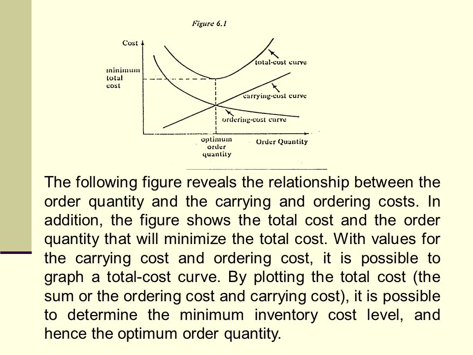 The following figure reveals the relationship between the order quantity and the carrying and ordering costs.