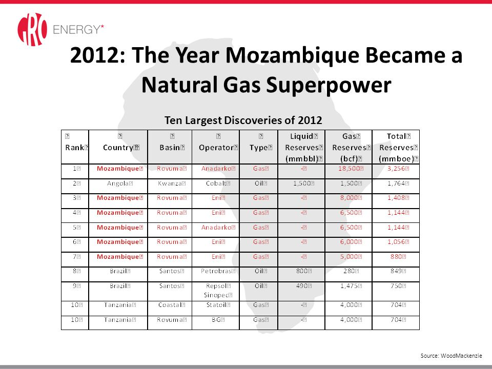 2012: The Year Mozambique Became a Natural Gas Superpower