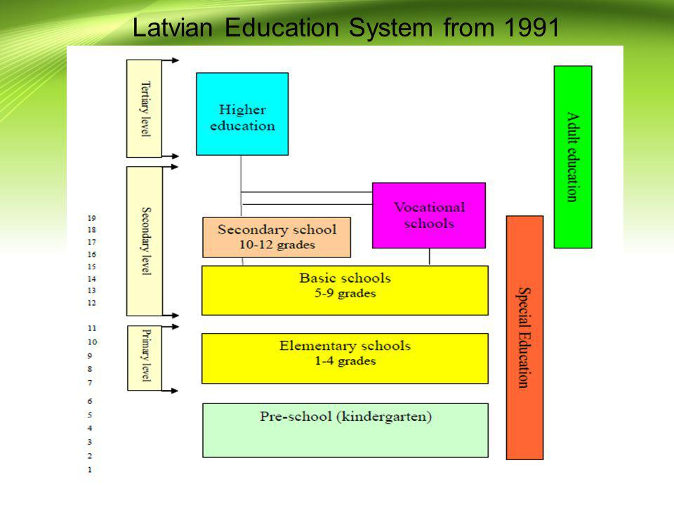 Latvian Education System from 1991