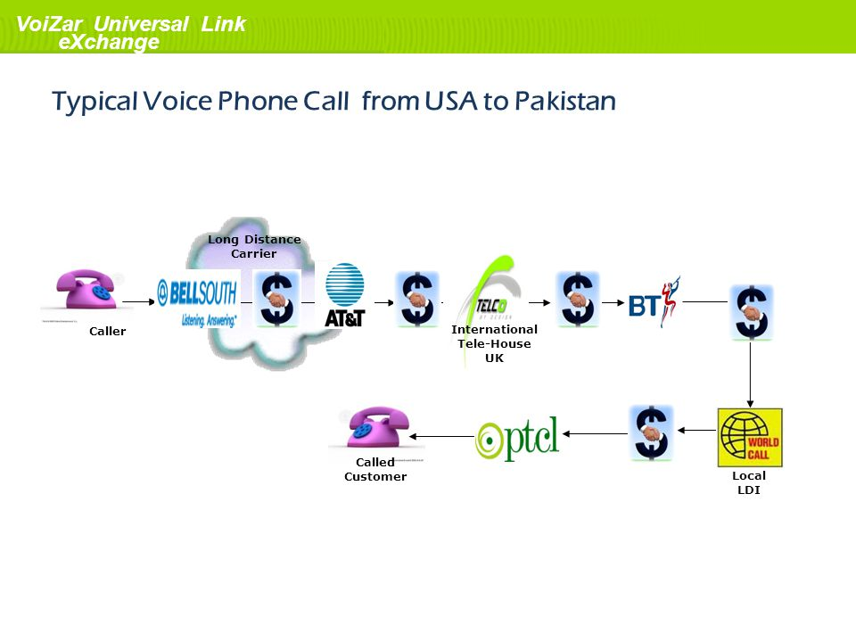 Typical Voice Phone Call from USA to Pakistan