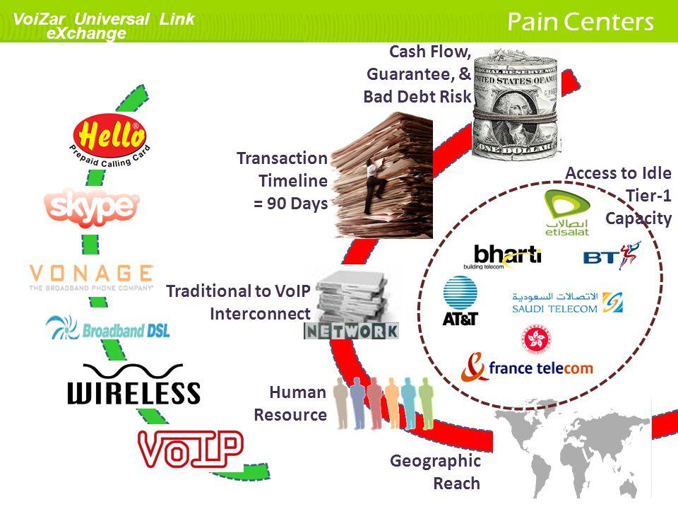 Pain Centers Cash Flow, Guarantee, & Bad Debt Risk