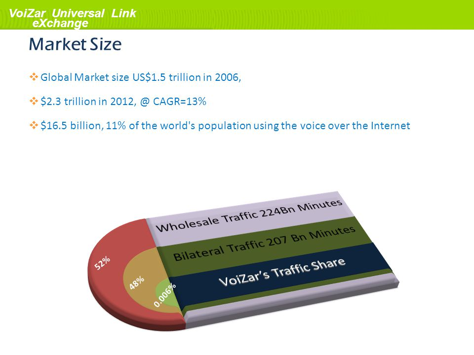 Market Size Global Market size US$1.5 trillion in 2006,