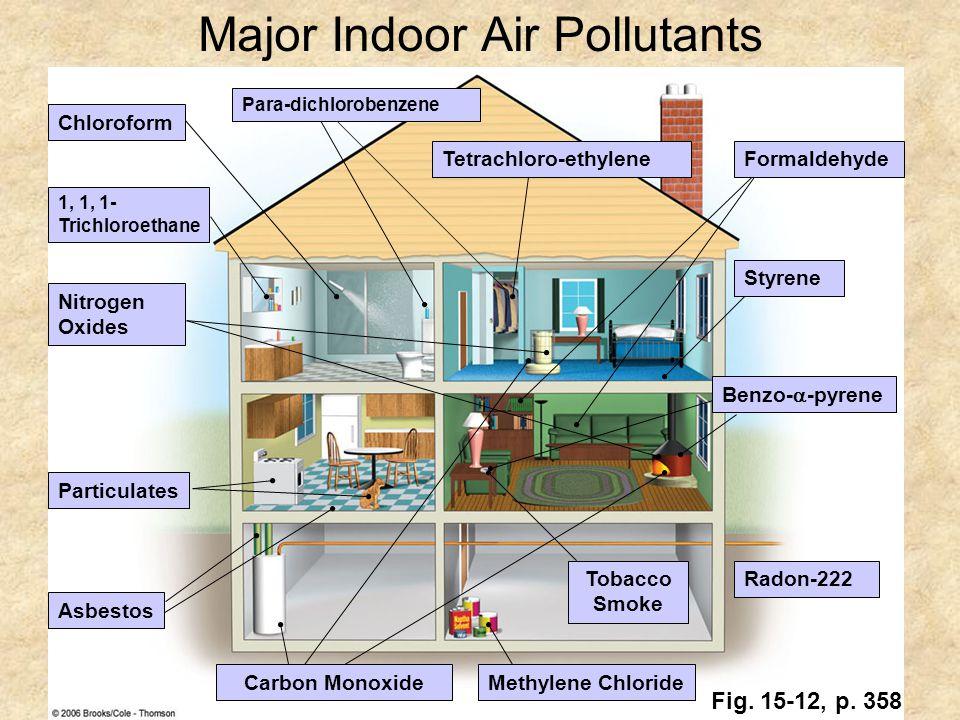 Major Indoor Air Pollutants
