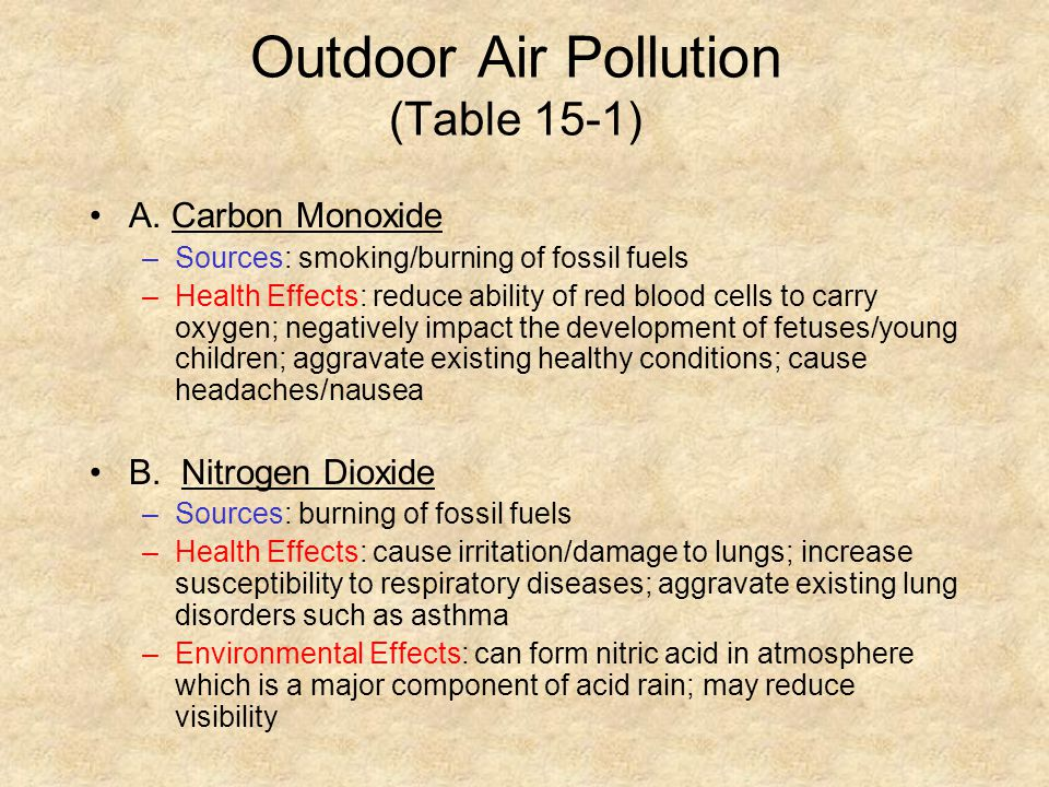 Outdoor Air Pollution (Table 15-1)