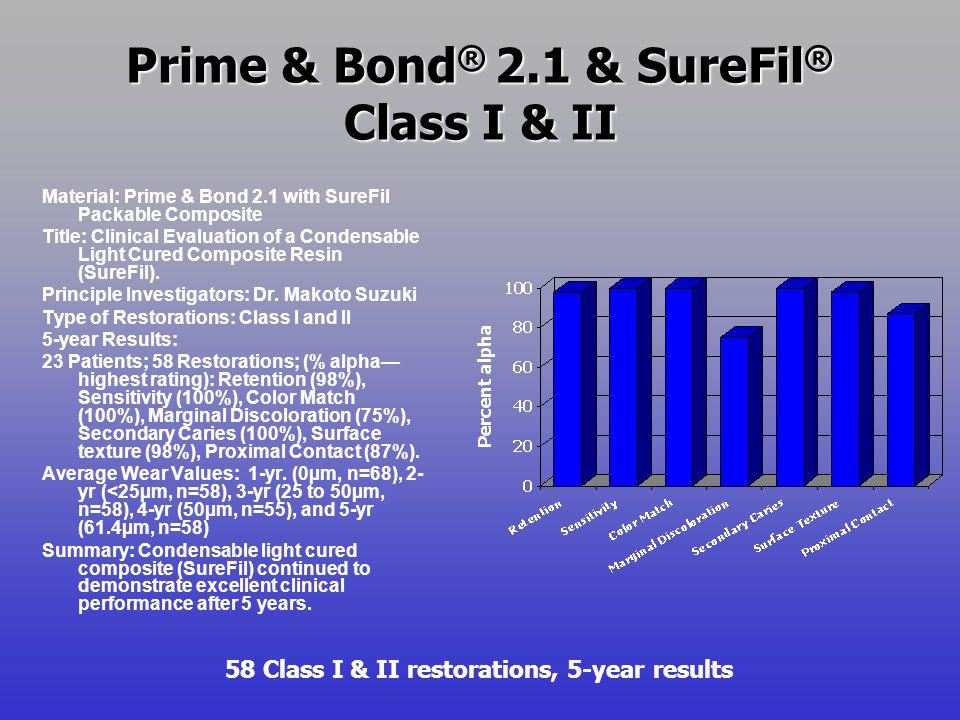 Prime & Bond® 2.1 & SureFil® Class I & II
