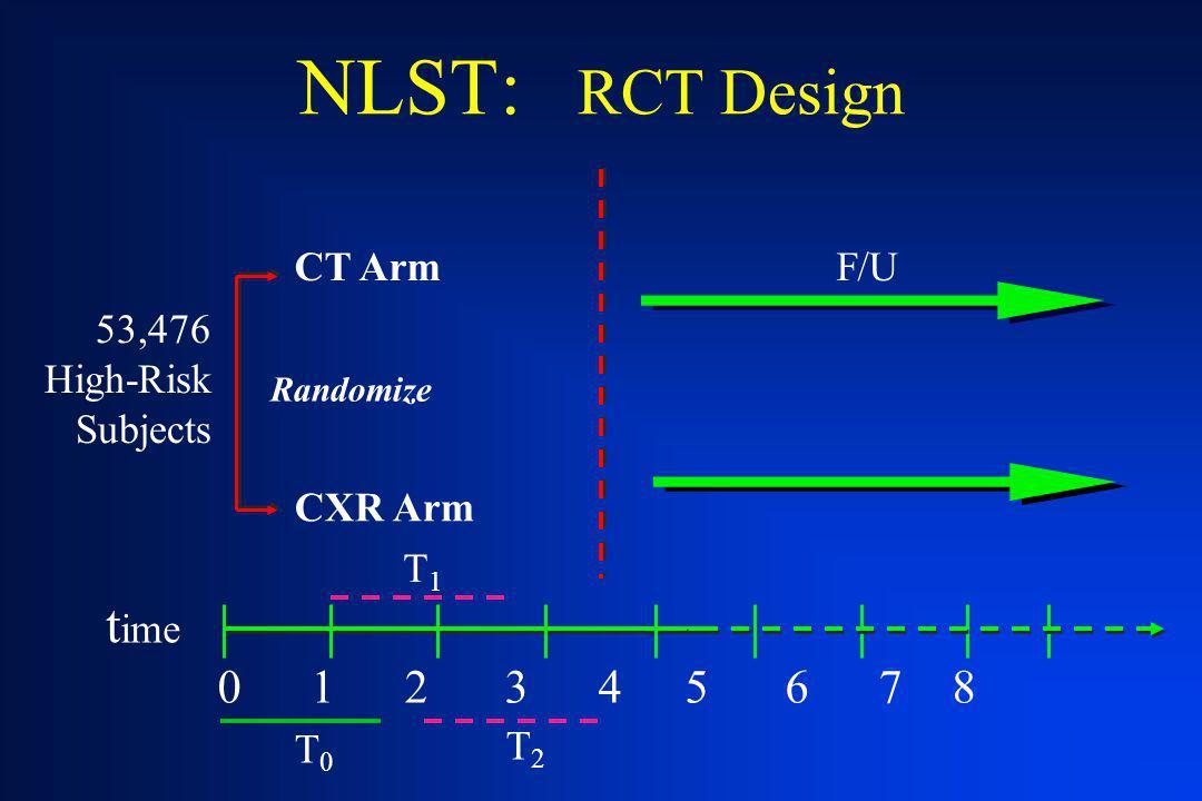 NLST: RCT Design time 0 1 2 3 4 5 6 7 8 CT Arm F/U 53,476 High-Risk