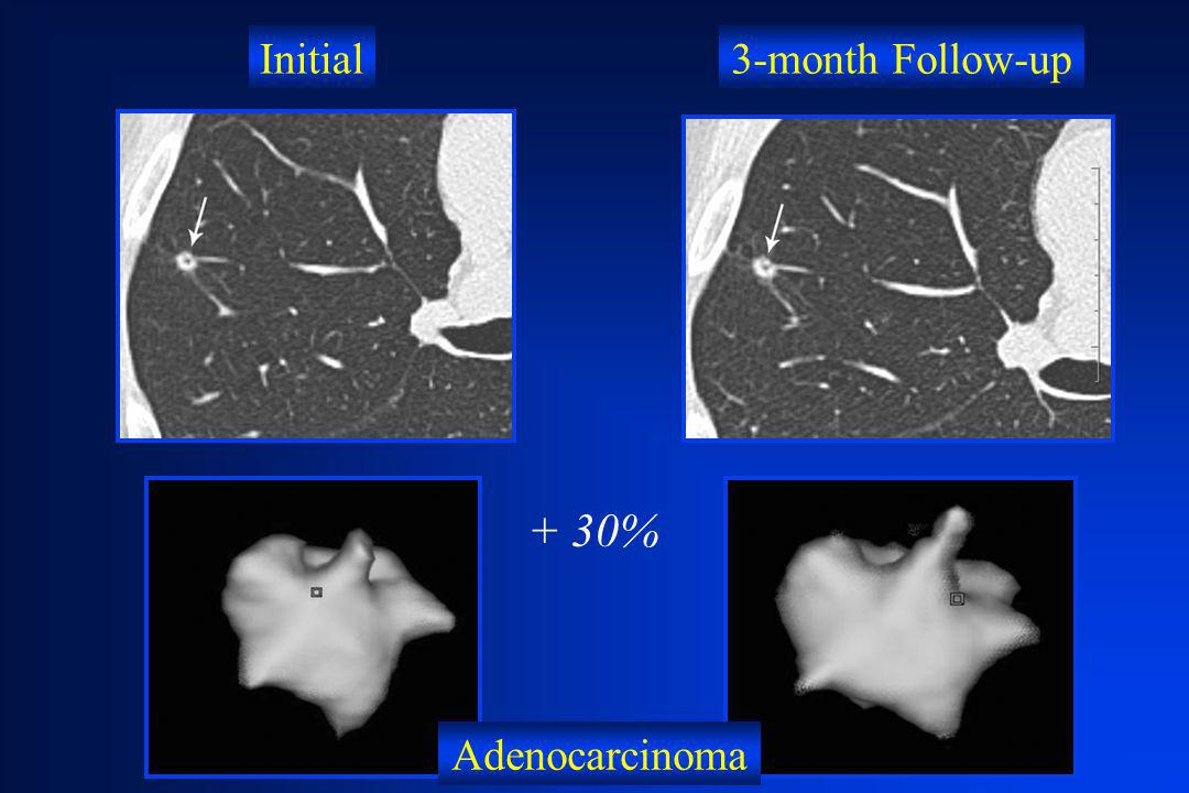 Initial 3-month Follow-up + 30% Adenocarcinoma