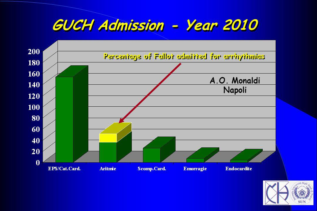 Percentage of Fallot admitted for arrhythmias
