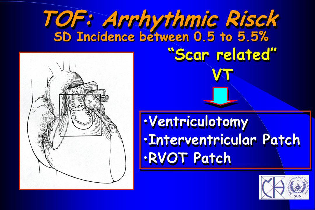 SD Incidence between 0.5 to 5.5%