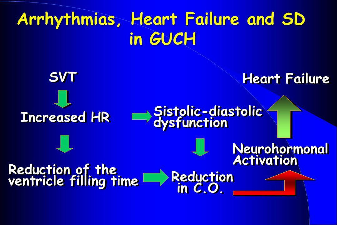 Arrhythmias, Heart Failure and SD in GUCH
