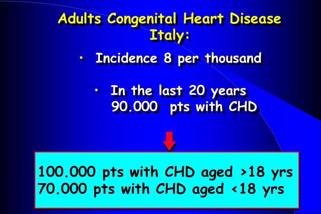 Incidence 8 per thousand In the last 20 years 90.000 pts with CHD