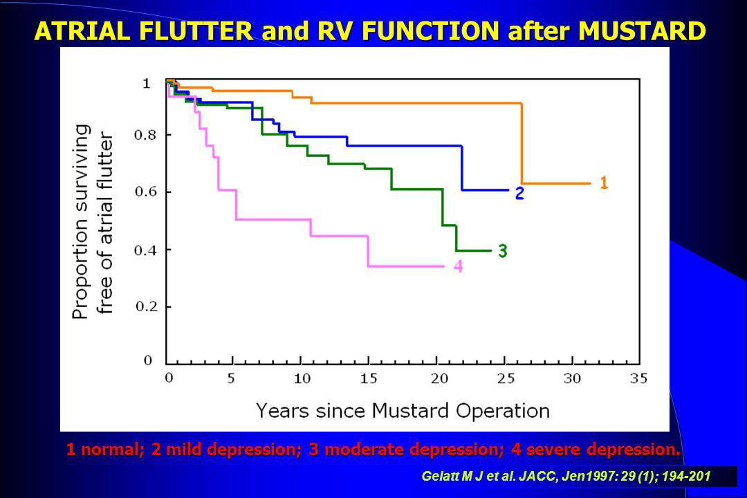 ATRIAL FLUTTER and RV FUNCTION after MUSTARD