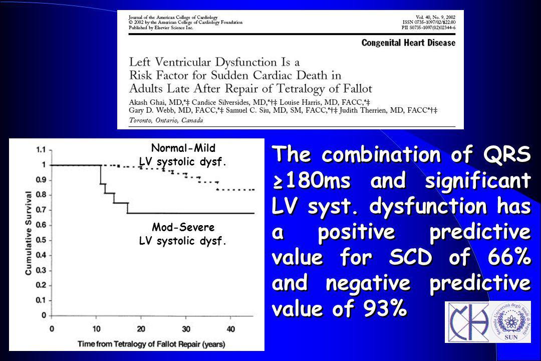 Normal-Mild LV systolic dysf.