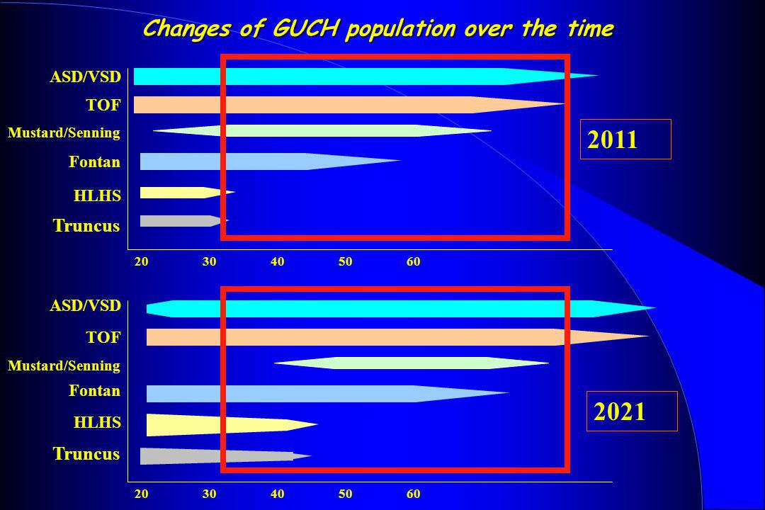 Changes of GUCH population over the time