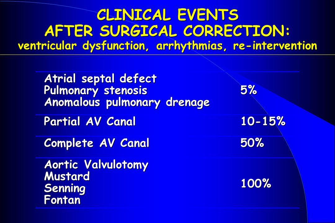 CLINICAL EVENTS AFTER SURGICAL CORRECTION: ventricular dysfunction, arrhythmias, re-intervention