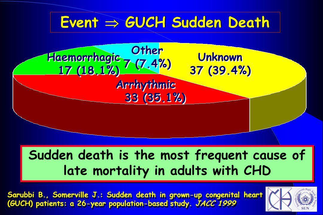 Event  GUCH Sudden Death