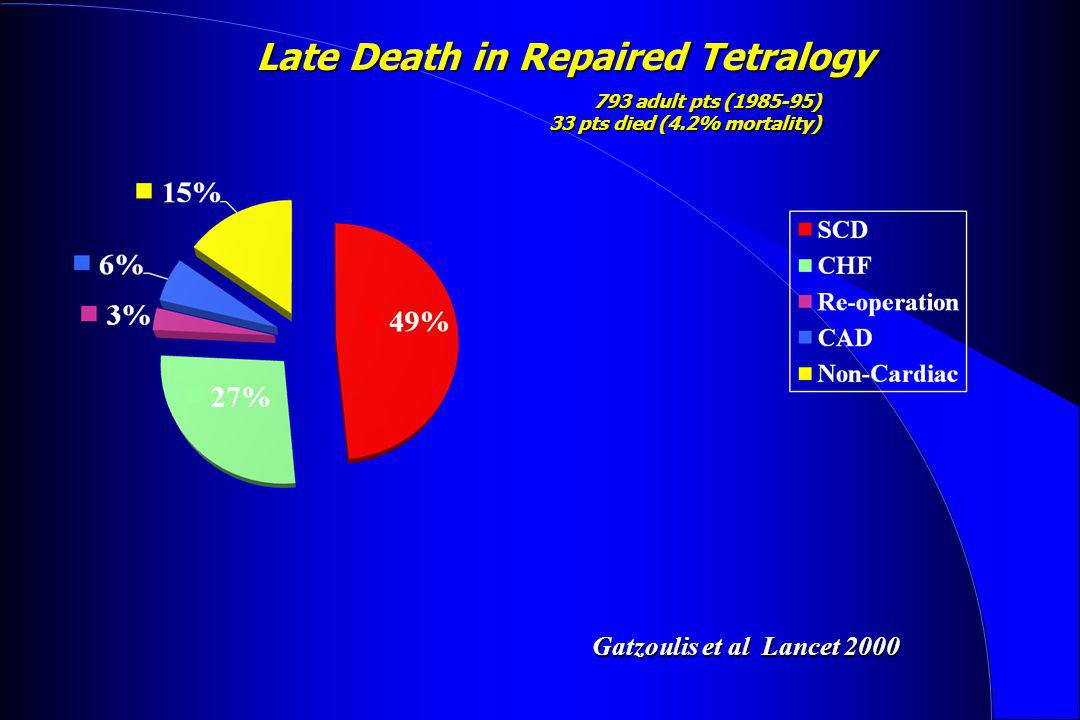 Late Death in Repaired Tetralogy