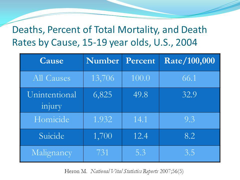 Deaths, Percent of Total Mortality, and Death Rates by Cause, 15-19 year olds, U.S., 2004