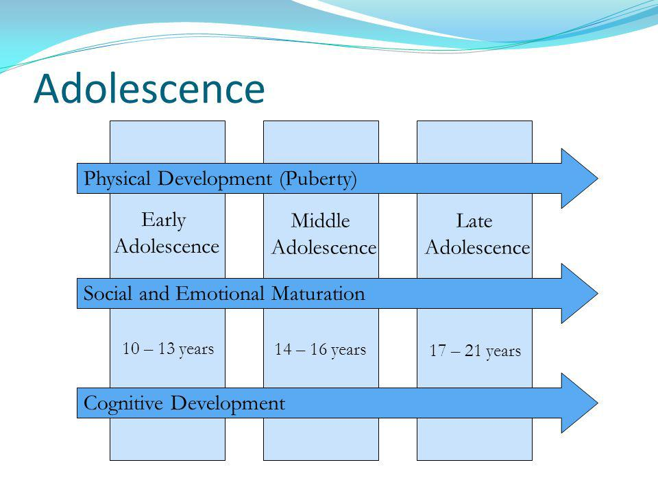 Adolescence Physical Development (Puberty) Early Adolescence Middle