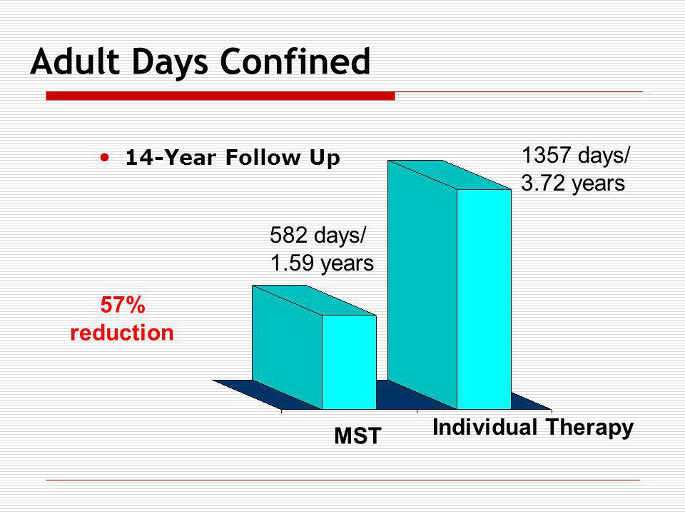 Adult Days Confined 1357 days/ 3.72 years 582 days/ 1.59 years