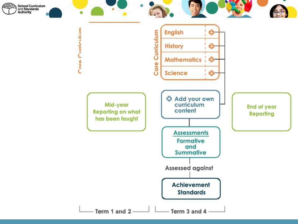 The animation in this slide provides an overview of what is expected of teachers and schools in order for them to have fully implemented Phase 1 of the Pre-primary to Year 10 curriculum by the end of Semester 1, 2015.