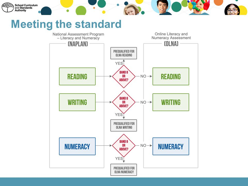Meeting the standard This flowchart describes how student may prequalify in relation to meeting the minimum standard.