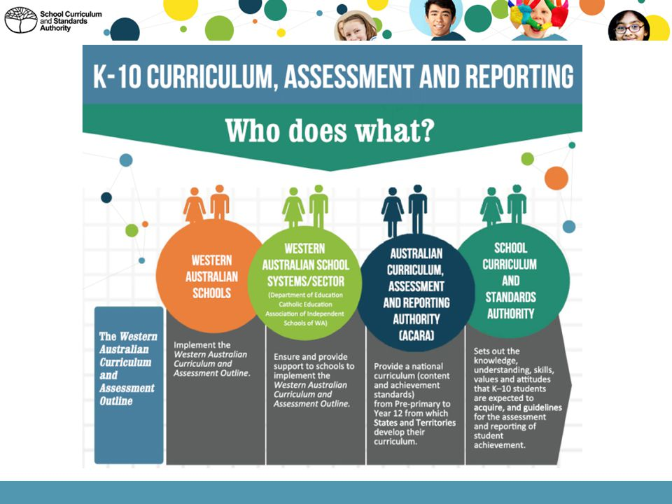 The K-10 Curriculum, Assessment and Reporting Who Does What